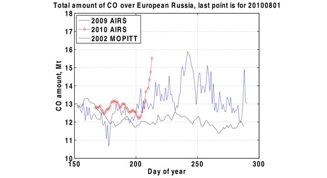 Changes in the total amount of carbon monoxide above western Russia