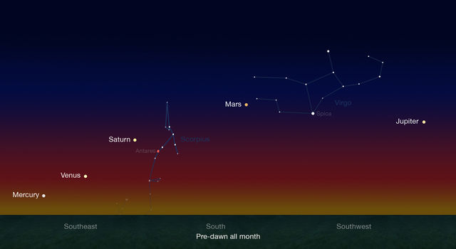 Early risers have an opportunity to see five naked-eye planets in pre-dawn skies