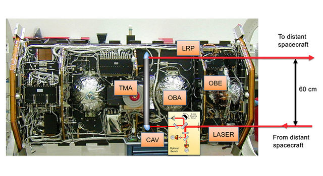 slide 2 - Laser Ranging Interferometer instrument