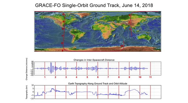 slide 2 - World map of GRACE-FO orbits