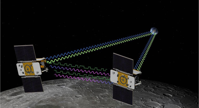 Artist concept of GRAIL mission. Grail will fly twin spacecraft in tandem orbits around the moon to measure its gravity field in unprecedented detail.