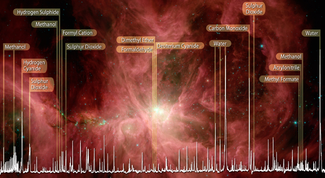 Data, called a spectrum, showing water and organics in the Orion nebula