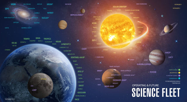 NASA Science missions circle the Earth, the Sun, the Moon, Mars and many other destinations within our Solar System