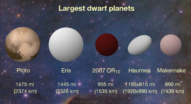New K2 results peg 2007 OR10 as the largest unnamed body in our solar system.