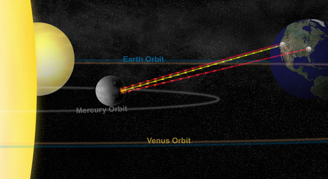 artist rendering of the observational geometry between Earth and Mercury