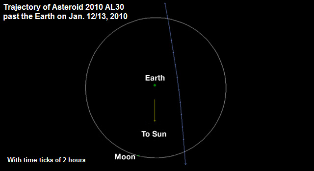 Orbital diagram depicts the trajectory of asteroid 2010 AL30 during its flyby of Earth in the early morning hours of Jan. 13.