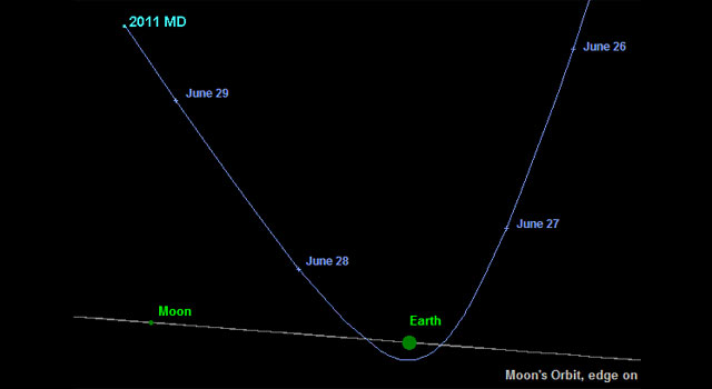 The path of a near-Earth object expected to make a pass by Earth June 25 and 26, 2011.