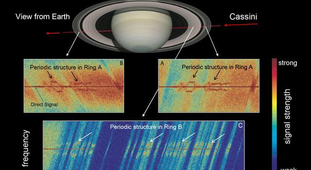 Saturn's ring rhythmn
