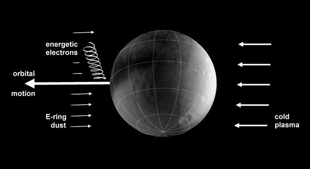 Moons Under Bombardment