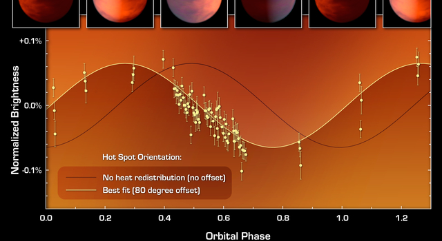 This graph of data from NASA's Spitzer Space Telescope shows how astronomers located a hot spot on a distant gas planet named upsilon Andromedae b