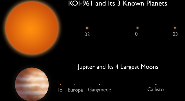 This artist's conception compares the KOI-961 planetary system to Jupiter and the largest four of its many moons