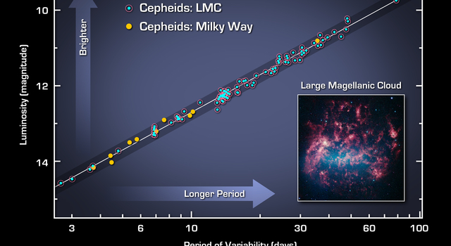 Cepheids as Cosmology Tools