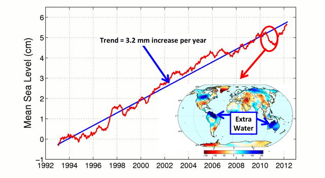 A new NASA study finds that global sea level, which dipped sharply in 2010-11 due to a strong La Nina event