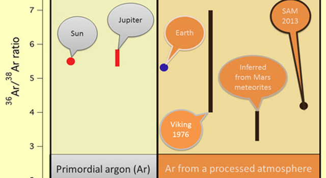 This image shows the ratio of the argon isotope argon-36 to the heavier argon isotope argon-38, in various measurements.