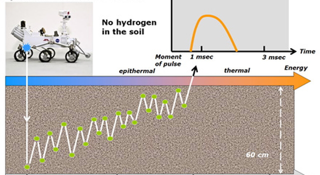This diagram and the one at PIA16917 illustrate how the Dynamic Albedo of Neutrons (DAN) instrument on NASA's Curiosity Mars rover detects hydrogen in the ground beneath the rover