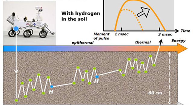 This diagram and the one at PIA16916 illustrate how the Dynamic Albedo of Neutrons (DAN) instrument on NASA's Curiosity Mars rover detects hydrogen in the ground beneath the rover