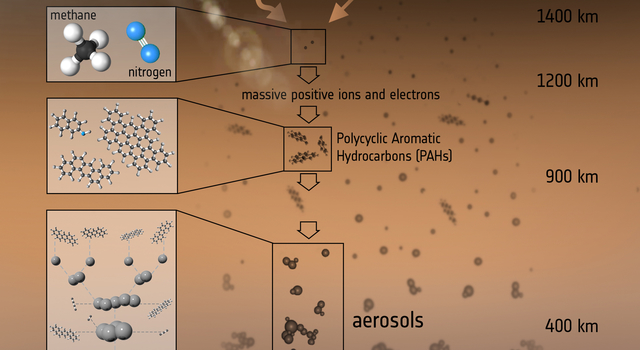 The Formation of Titan's Haze