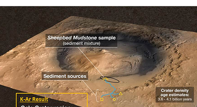 Measuring the Age of a Rock on Mars