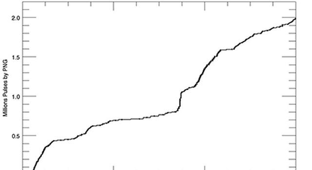 Graph shows the cumulative total of pulses