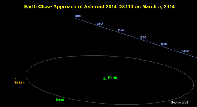 Asteroid 2014 DX110 Flyby of Earth on March 5, 2014