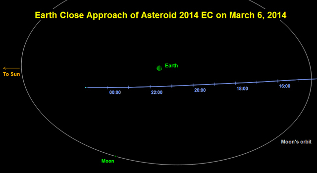 Asteroid 2014 EC Flyby of Earth on March 6, 2014