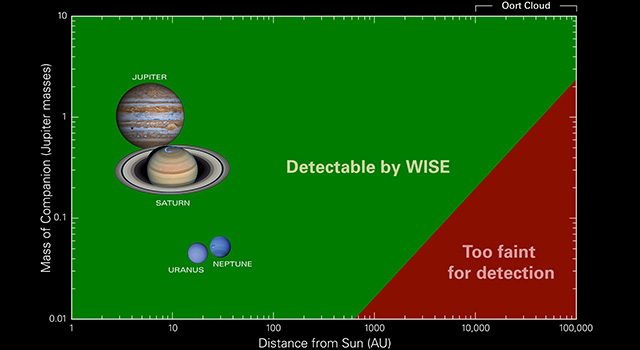 Data from NASA's Wide-field Infrared Survey Explorer, or WISE, has found no evidence for a hypothesized body sometimes referred to as 'Planet X.'
