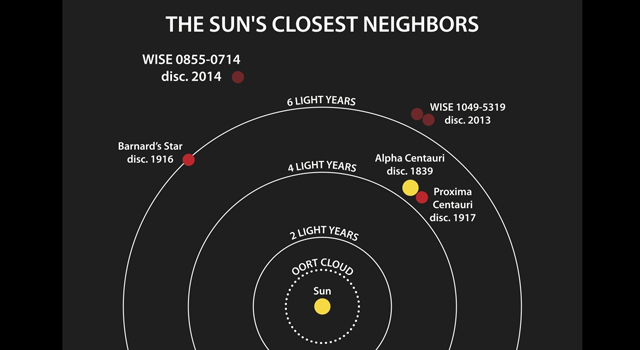 Welcome to the Sun's Neighborhood