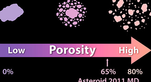 Solid as a Rock? Porosity of Asteroids