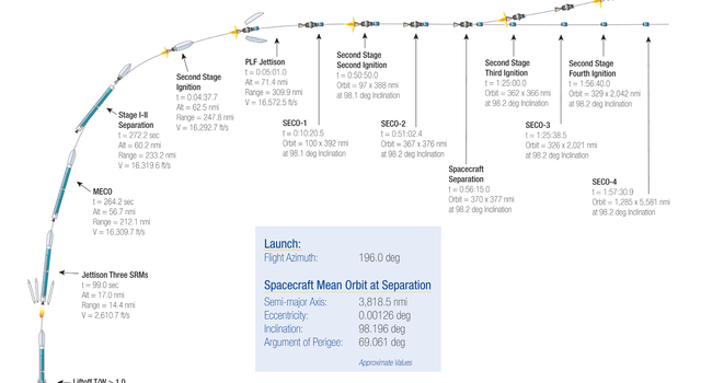 Timeline of Launch Events for OCO-2