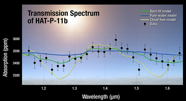 Transmission Spectrum of HAT-P-11b