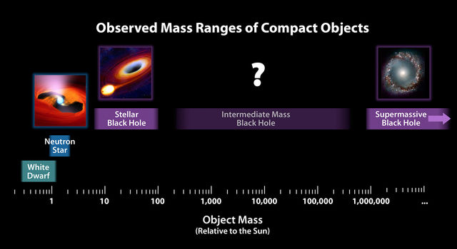 Mass Chart for Dead Stars and Black Holes
