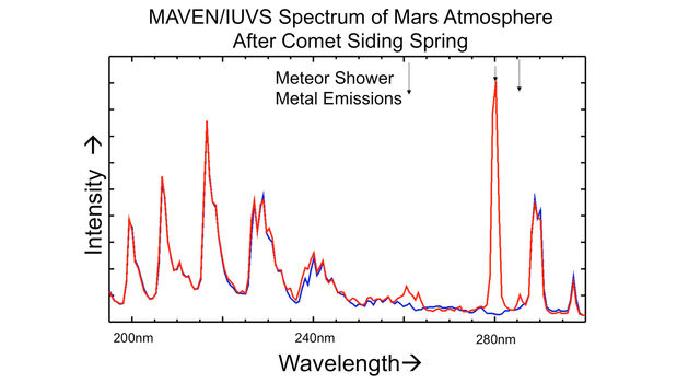 Comet Meteor Shower Put Magnesium and Iron into Martian Atmosphere