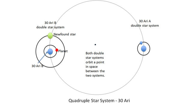 Double Date: Two Pairs of Stars in One System