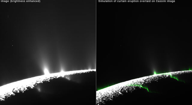 Recent research suggests much of the eruption activity on the surface of Saturn's moon Enceladus