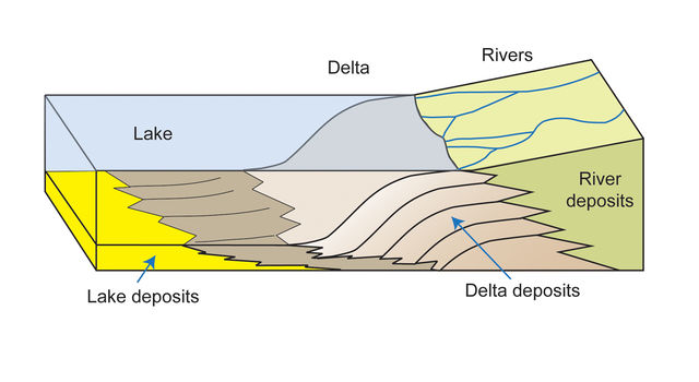 How a Delta Forms Where River Meets Lake