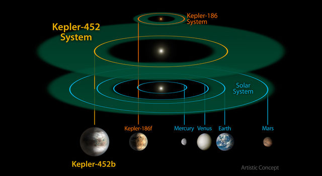 This size and scale of the Kepler-452 system compared alongside the Kepler-186 system and the solar system