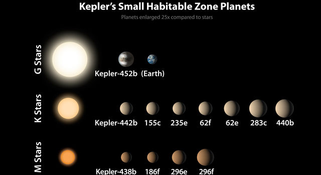 In this diagram, the sizes of the exoplanets are represented by the size of each sphere