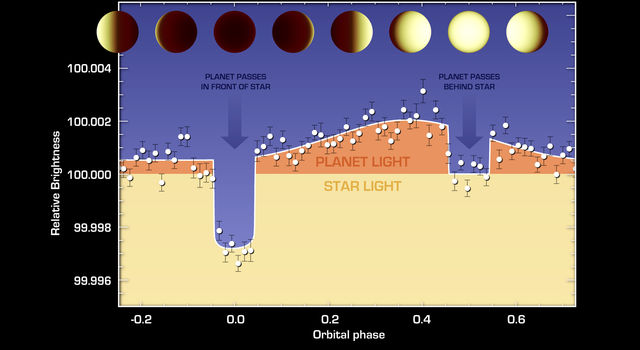 The varying brightness of an exoplanet called 55 Cancri e is shown in this plot of infrared data.