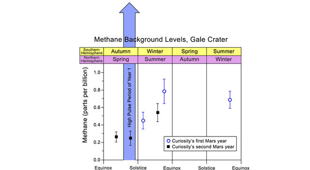 Methane Background Levels at Gale Crater, Mars