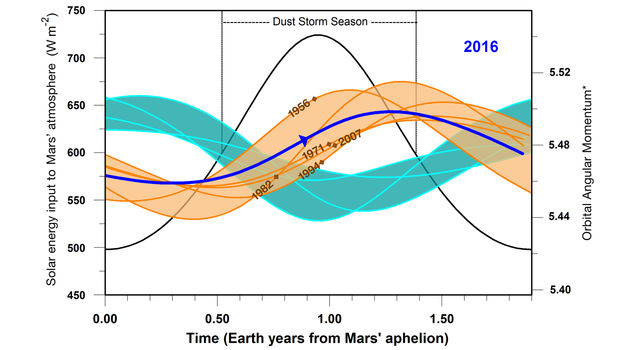 2016 Resembles Past Global Dust Storm Years on Mars