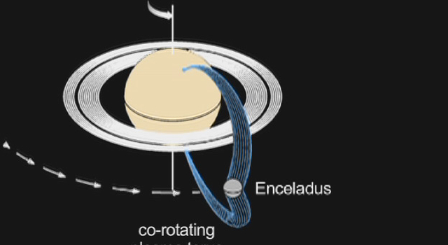 Saturn and Enceladus Electrical Link