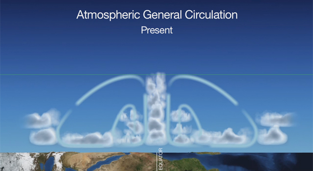 Atmospheric general circulation is expected to change as a result of increasing greenhouse gases.