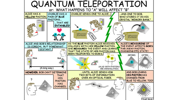 Quantum mechanics can be confusing. This cartoon helps explain recent research