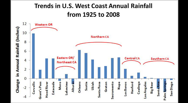 Overall changes in annual rainfall