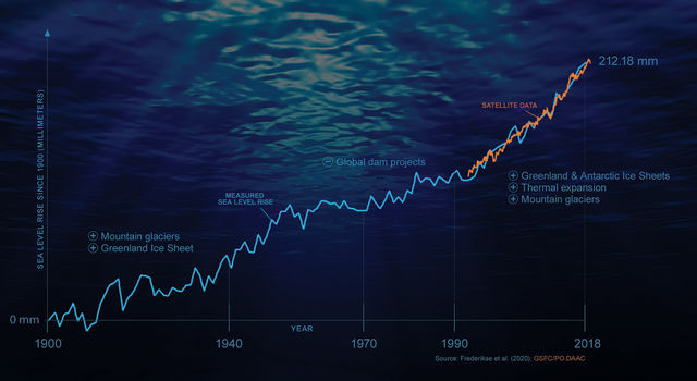 This infographic shows the rise in sea levels since 1900