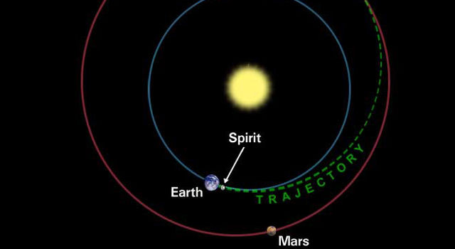 Spirit trajectory to Mars, not to scale