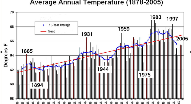 graph showing trend in temperature around Los Angeles Civic Center