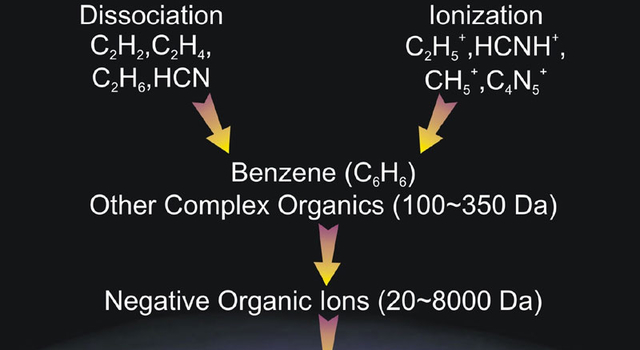 Tholins, complex organic molecules fundamental to prebiotic chemistry