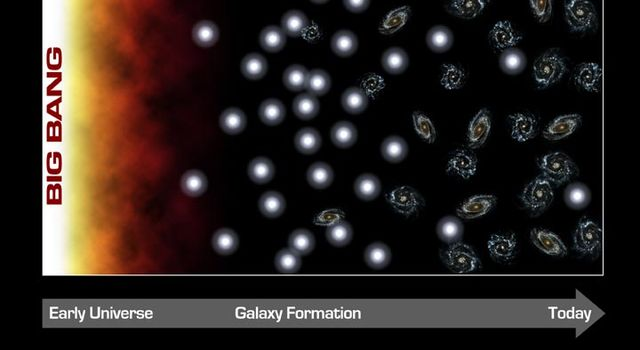 Timeline of galaxy formation