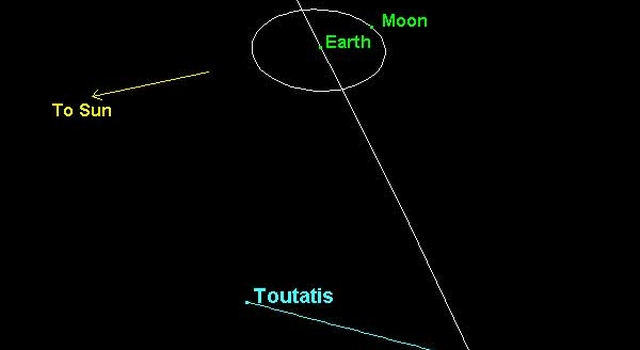 graphic illustrating path of Toutatis relative to Earth
